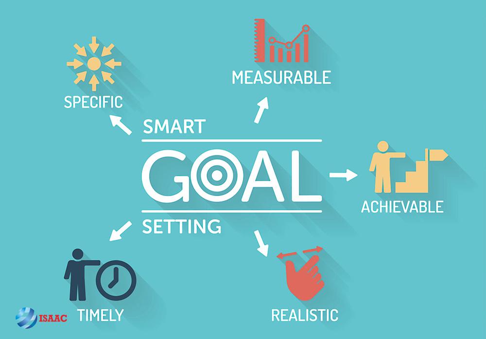 Lập mục tiêu trong kinh doanh