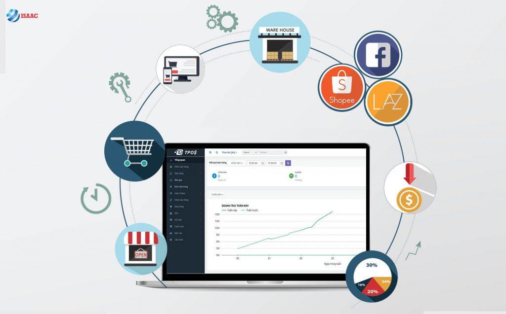 phần mềm quản lý ứng dụng bán hàng