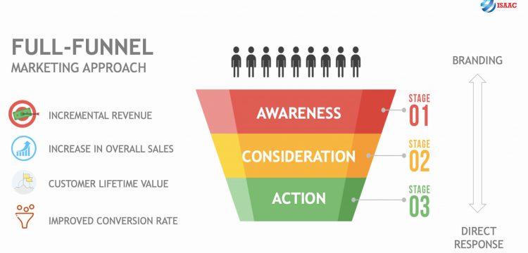Chiến lược Ecommerce Marketing hiệu quả
